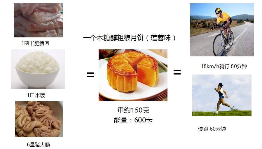 """一块月饼的热量_太可怕!你知道吃一块""""健康月饼""""需要骑多少KM消耗完吗? - 骑 ..."""