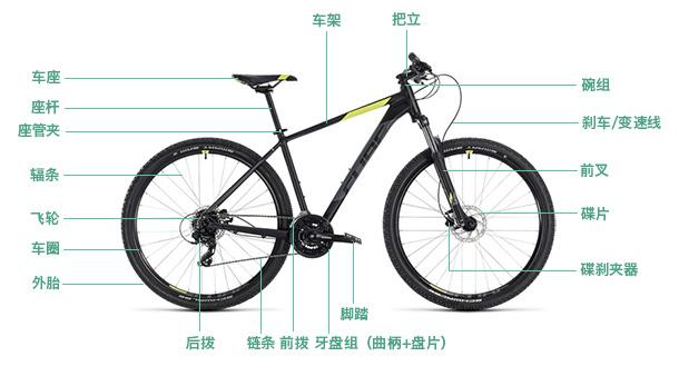 自行车结构图
